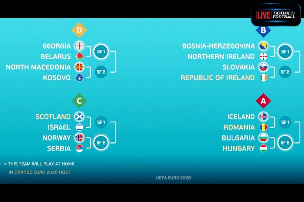 การแข่งขันรอบ เพลย์ออฟ นัดสุดท้ายของ ยูฟ่า ยูโร 2020 - livescores